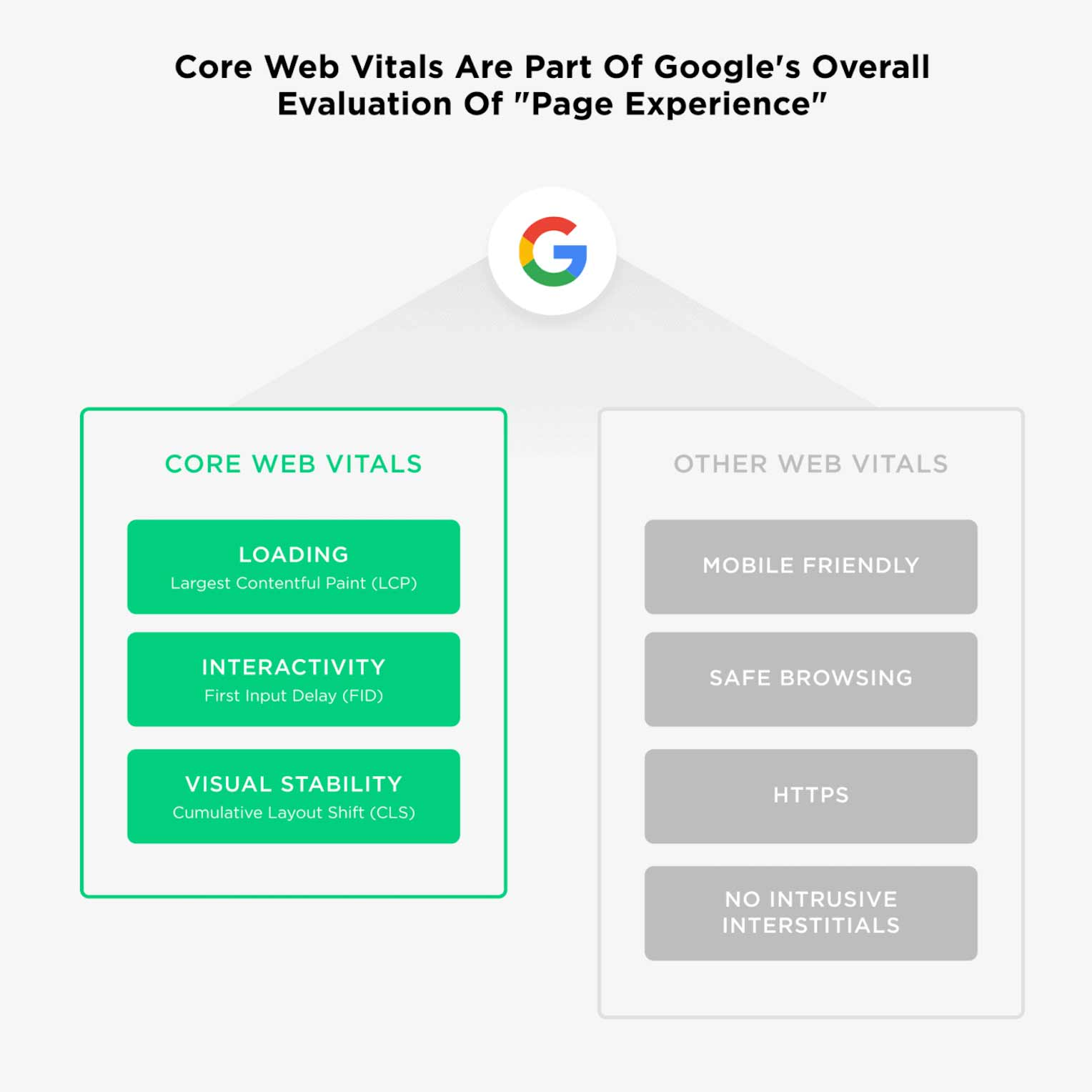 core-web-vitals-are-part-of-googles-overall-evaluation-of-page-experience